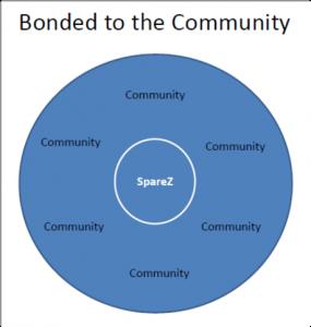 Bonded Community 3