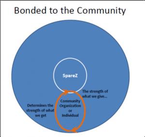 Bonded Community 4